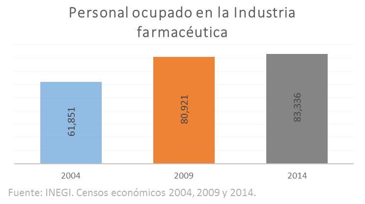 Ocupación en la Industria Farmaceútica