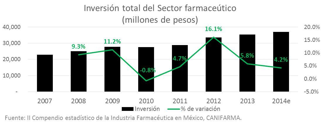 Inversión sector farmacéutico