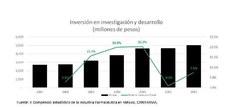 Inversión en Investigación y Desarrollo
