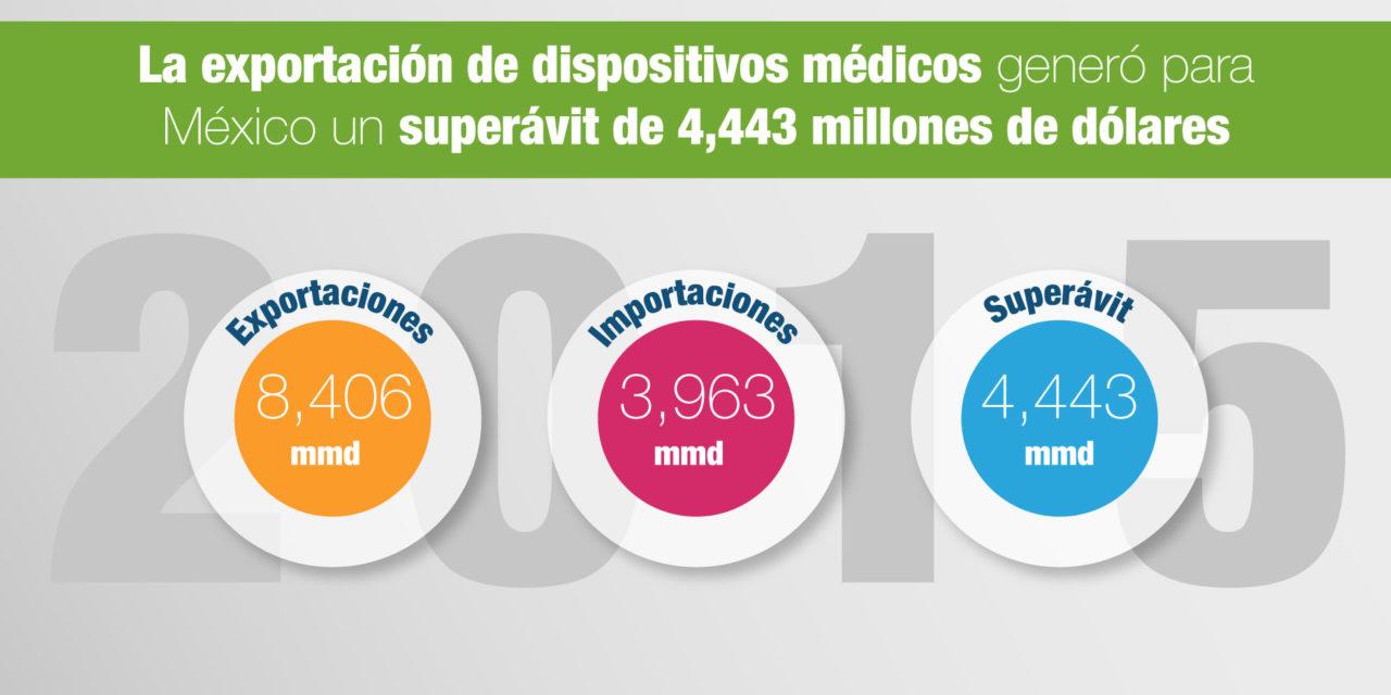 La exportación de dispositivos médicos generó para México un superávit de 4,443 millones de dólares
