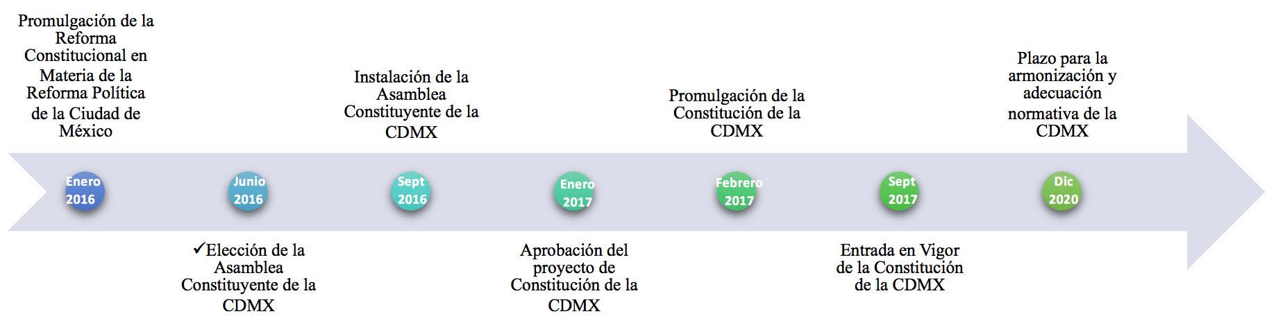 Un Vistazo A La Constitución Política De La Ciudad De México