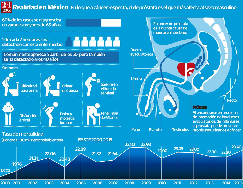 estadisticas de cancer de prostata a nivel mundial